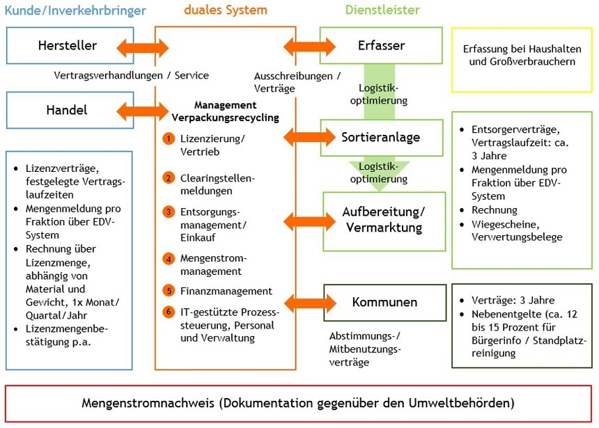 recyclingsysteme in deutschland