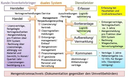 Allgemeine aufgaben eines dualen systems for Aufgaben eines innenarchitekten